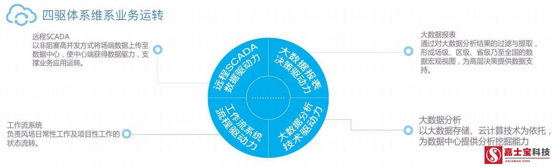 北京嘉士宝科技--大数据云计算