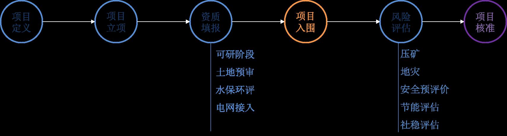 嘉士宝科技-新能源电站前期项目管理系统