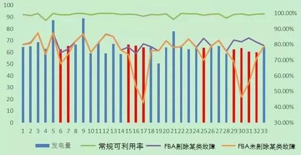 风电机组可靠性评价中基于时间的可利用率指标探讨   北京嘉士宝科技 风电场远程集控系统
