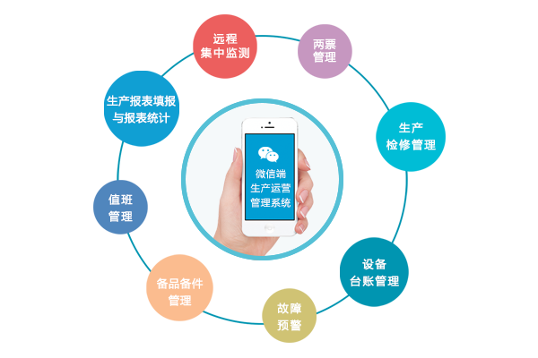 生产运营管理系统,生产管理系统,嘉士宝科技