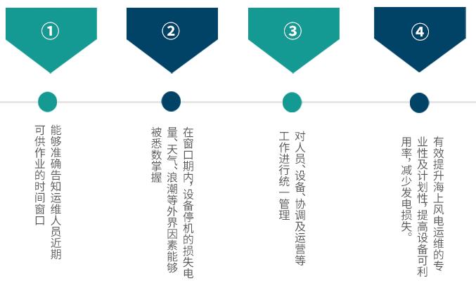 2019北京国际风能展,嘉士宝科技,海上风电智慧运维